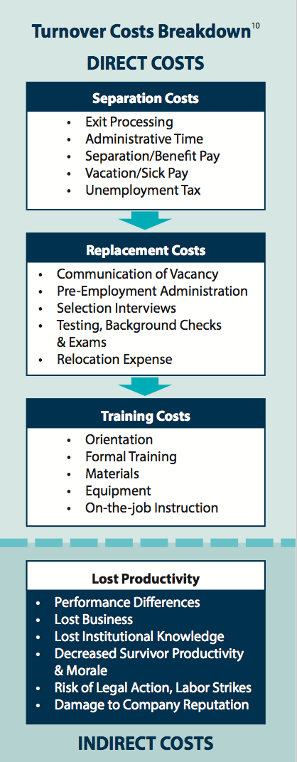 costs associated with turnover, turnover costs
