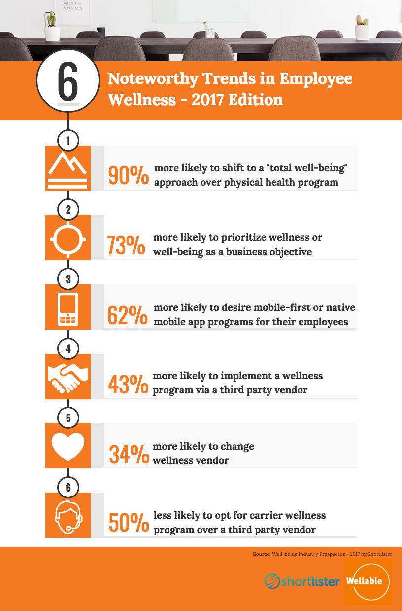 infographic employee wellness trends, shortlister, wellable