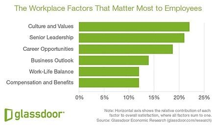 Workplace Factors That Matter Most To Employees