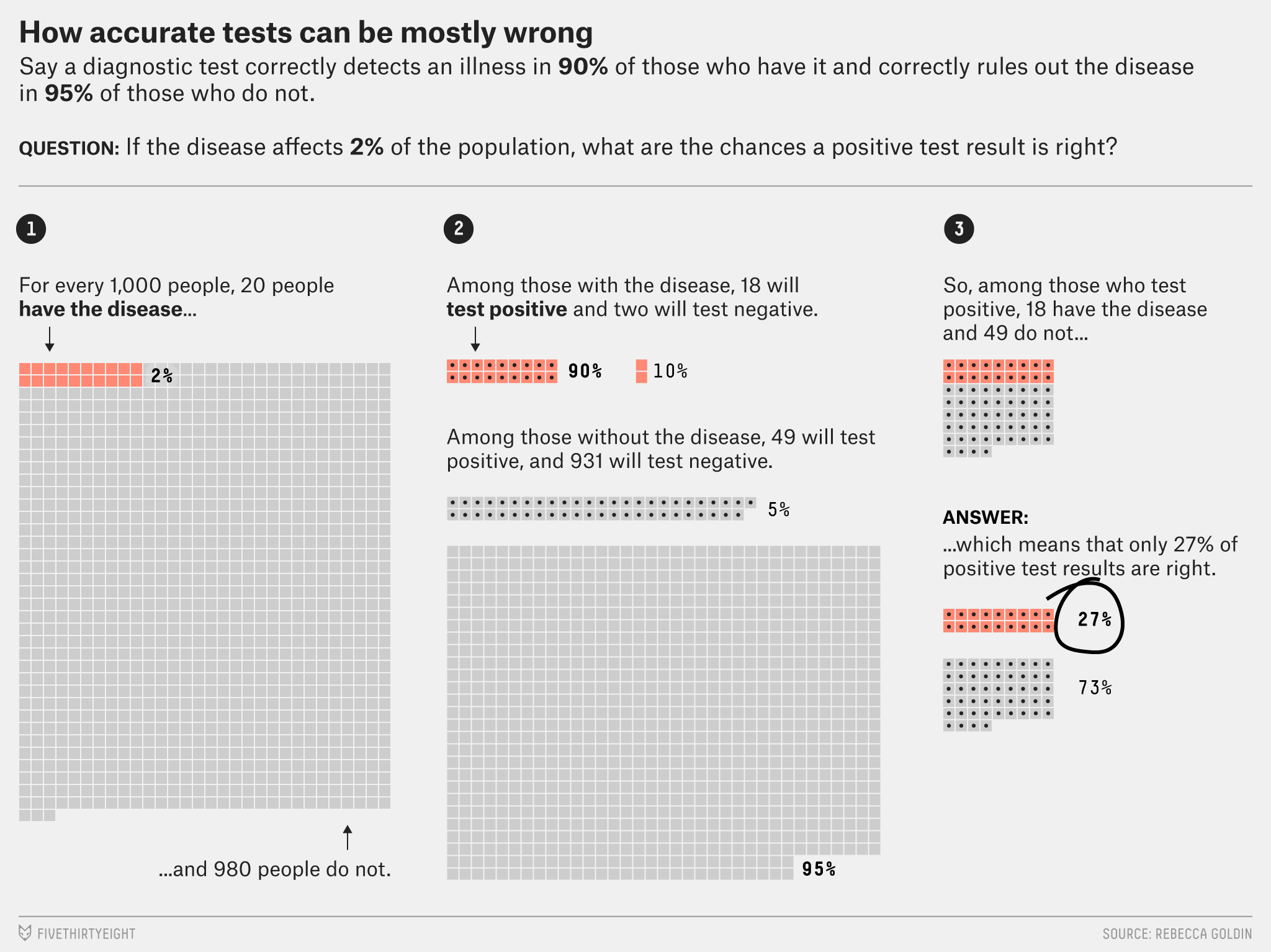 The Math behind how accurate tests can be so wrong