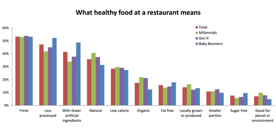 what healthy food at a restaurant means