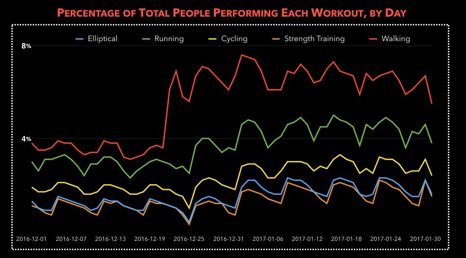 cardiogram data, cardiogram study, new year resolution data, corporate wellness