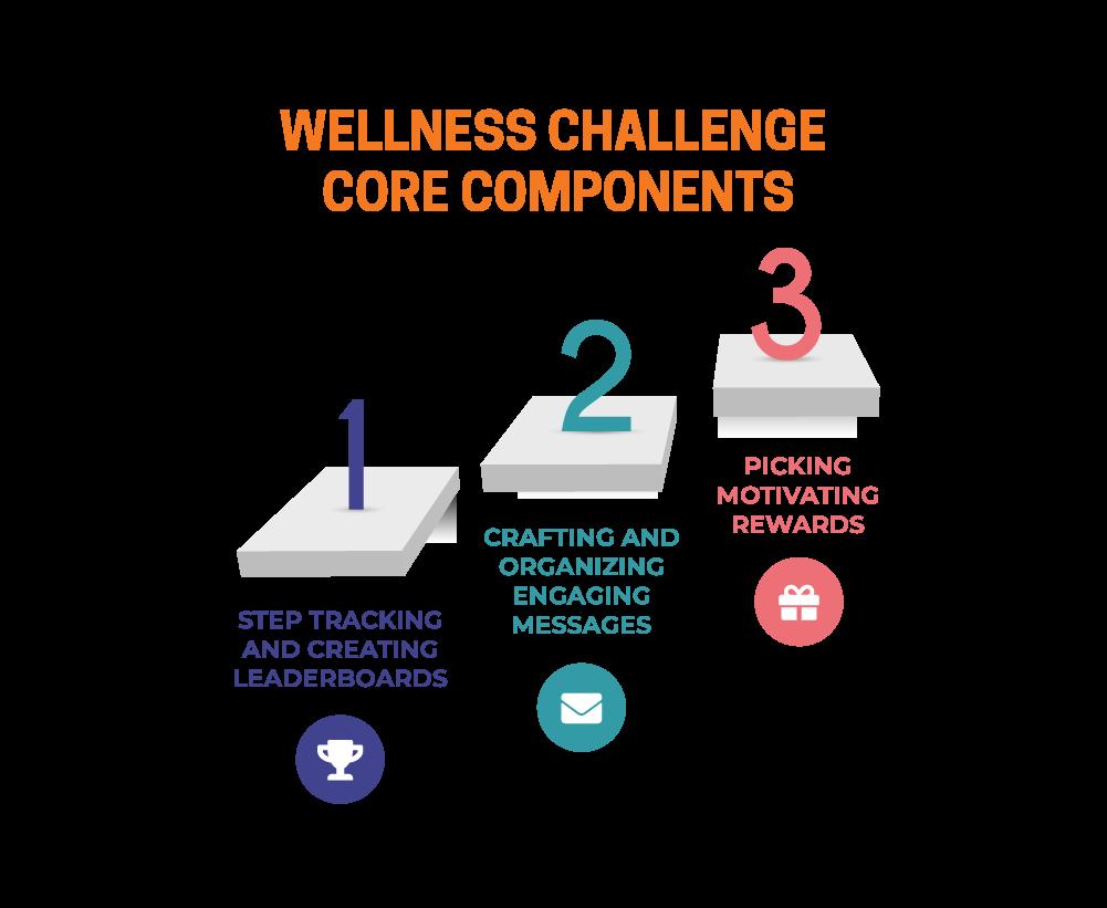Wellness Challenge Core Components