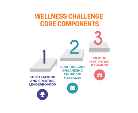 Wellness Challenge Core Components