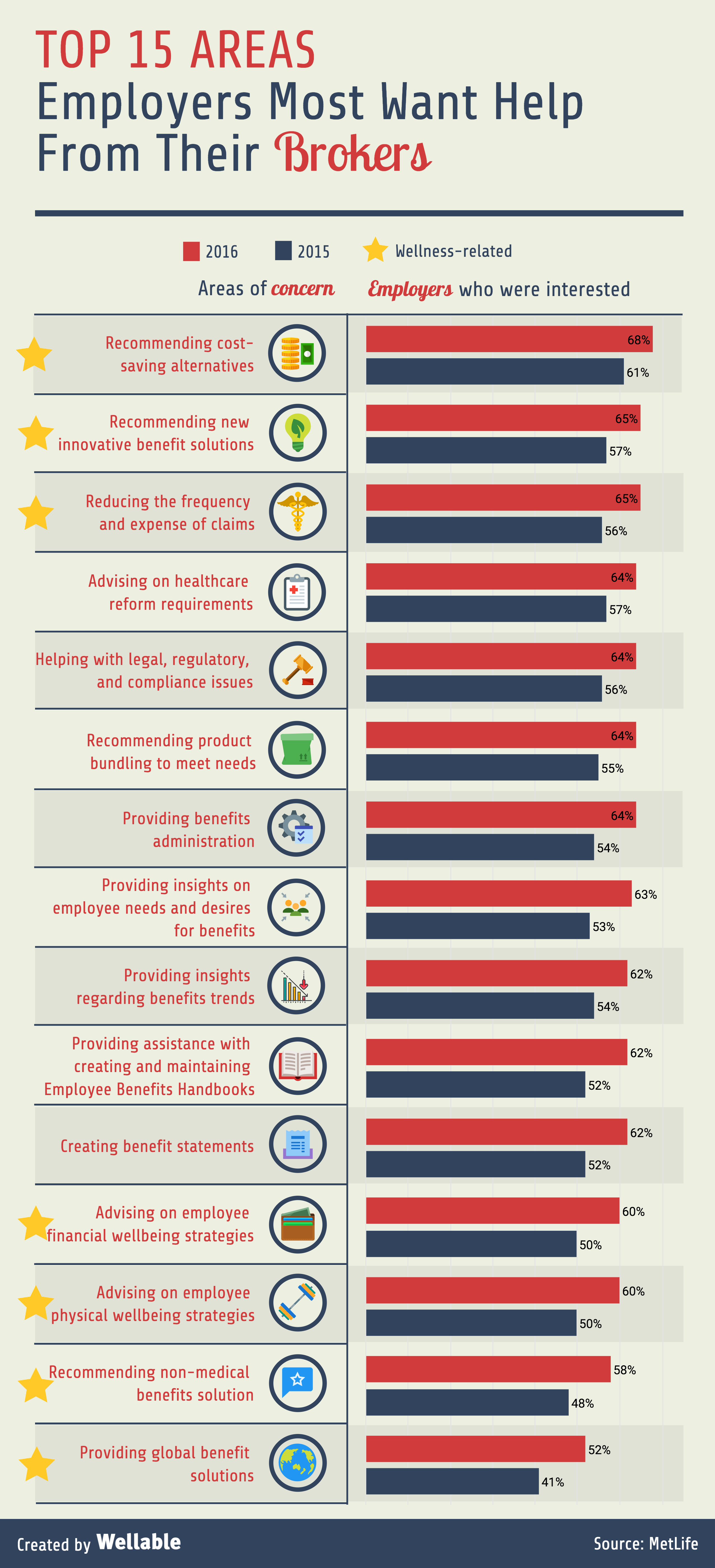 Top 15 areas employers most want help from their brokers metlife infographic