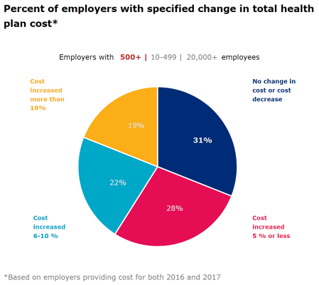 Total Health Plan Cost Growth Small Employers