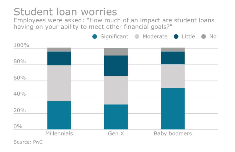 Student loan worries