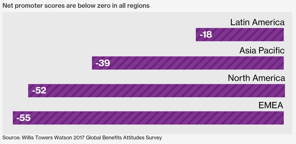 Willis Towers Watson 2017 Global Benefits Attitudes Survey
