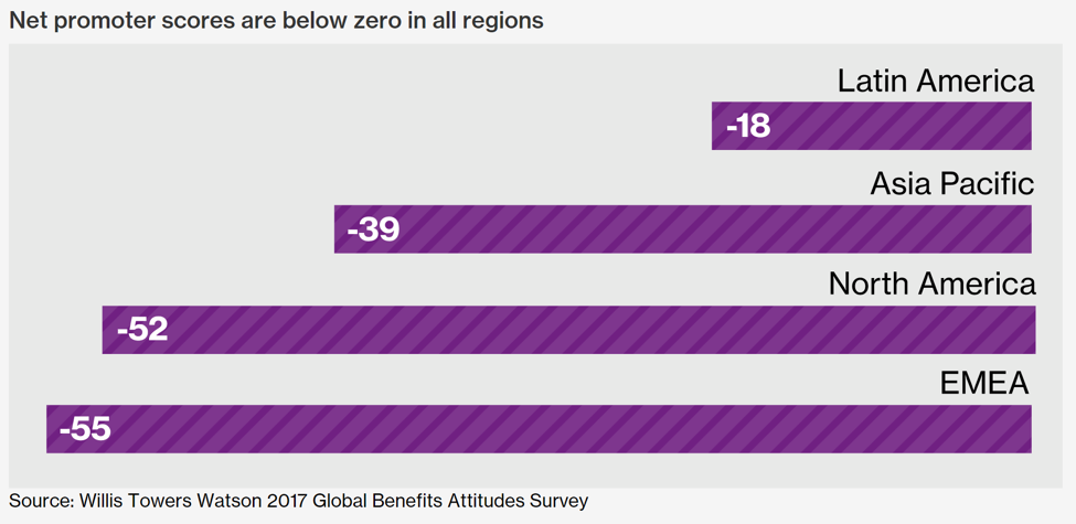 Willis Towers Watson 2017 Global Benefits Attitudes Survey